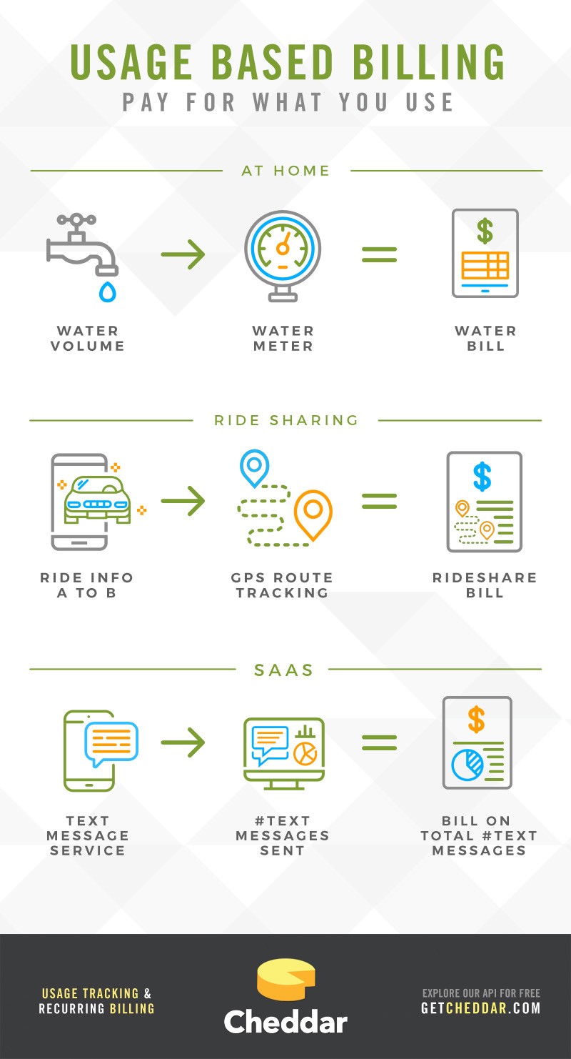 Usage-based billing examples