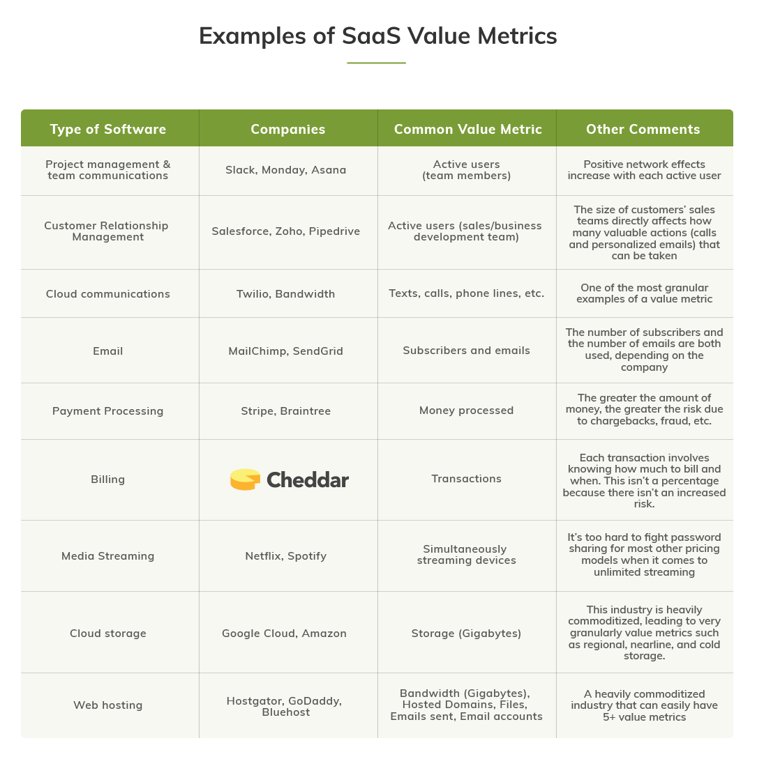 Examples of Saas Value Metrics
