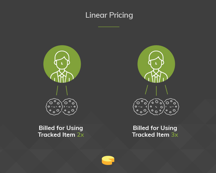Linear Pricing