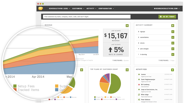 Cheddar Dashboard Revenue Metrics Screenshot
