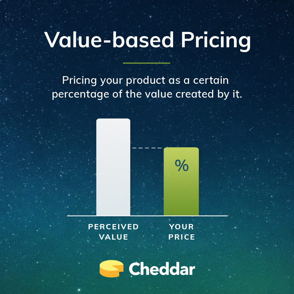 Cheddar Blog – Value-based Pricing: A Go-to SaaS Pricing Strategy | Get Cheddar